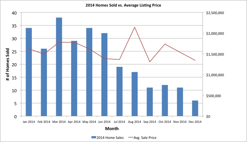 2014 Coronado Real Estate Sales vs. Average Sale Price