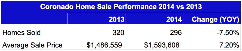 Coronado Homes For Sale Market Performance in 2014
